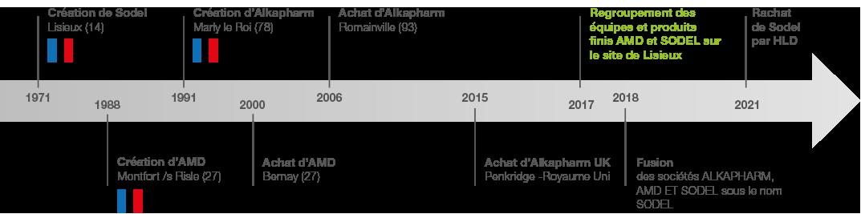 Les dates clés de Sodel